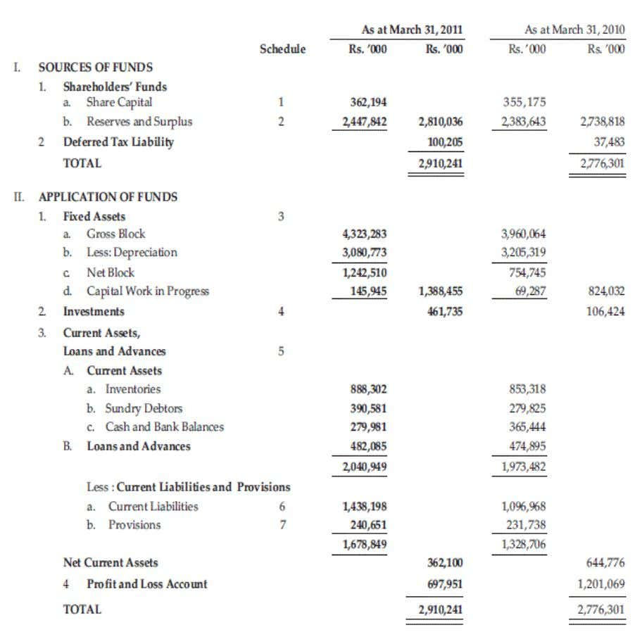 - 5 ANALYSIS OF FINANCIAL STATEMENT (5.1) BALANCE SHEET as on March 2011 GCEM, Department of