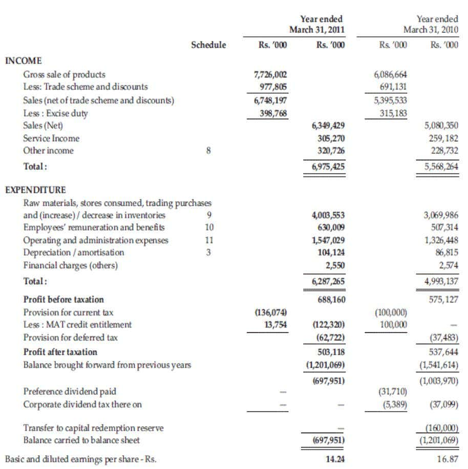 Pvt Ltd (5.2) PROFIT AND LOSS ACCOUNT for the year ended March 31, 2011 GCEM, Department