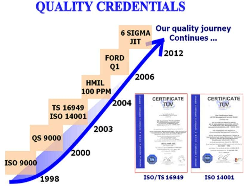 JIT 2.1 Chart showing the quality credentials at IFB Automotive Private Ltd. GCEM, Department of Management