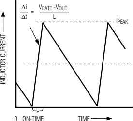 Δi V BATT -V OUT = Δt L I PEAK 0 ON-TIME TIME INDUCTOR CURRENT