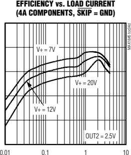 EFFICIENCY vs. LOAD CURRENT (4A COMPONENTS, SKIP = GND) V+ = 7V V+ = 20V