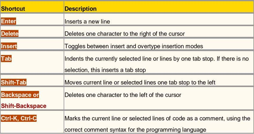 Shortcut Description Enter Inserts a new line Delete Deletes one character to the right of