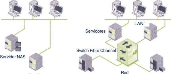 LAN Servidores Switch Fibre Channel Servidor NAS Red