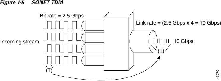 Figure 1-5 SONET TDM Bit rate = 2.5 Gbps Link rate = (2.5 Gbps x
