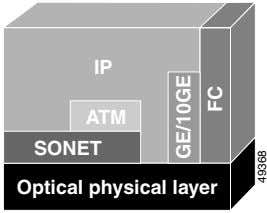 IP ATM SONET Optical physical layer GE/10GE FC 49368