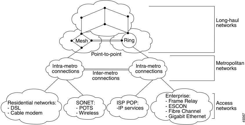 Long-haul networks Mesh Ring Point-to-point Metropolitan Intra-metro Intra-metro networks connections