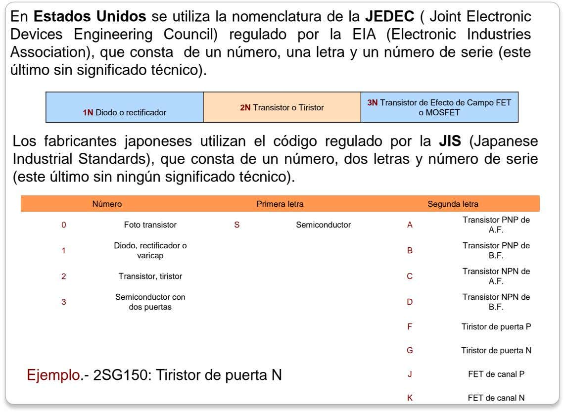 En Estados Unidos se utiliza la nomenclatura de la JEDEC ( Joint Electronic Devices Engineering Council)