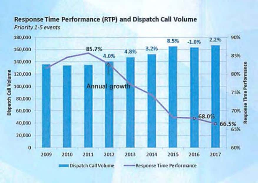 (RTP) and Dispatch Call Volume, Priority 1-5 Events Source: