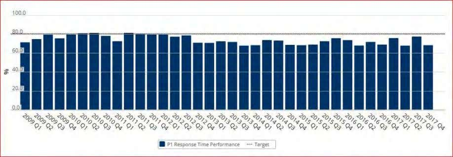 1 calls for service. Figure 23: Priority 1 Response Times Source: