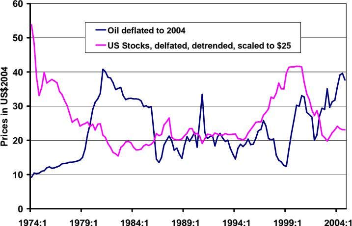 60 Oil deflated to 2004 50 US Stocks, delfated, detrended, scaled to $25 40 30