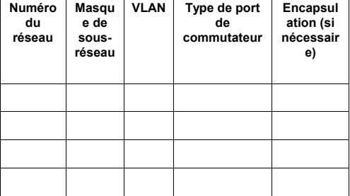 VLAN Type de port Encapsul de ation (si commutateur nécessair e)
