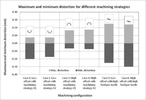 shape. Figure 5: Monolithic demonstrator for case study. Figure 6: Influence of offset and machining strategy