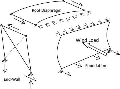 Roof Diaphragm Wind Load Foundation End ‐ Wall
