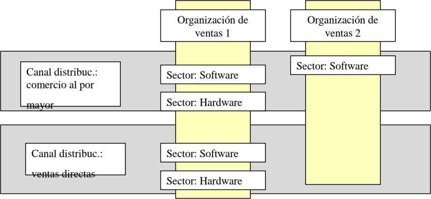 Organización de ventas 1 Organización de ventas 2 Sector: Software Canal distribuc.: Sector: Software comercio
