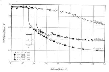 Fig. 4 Typical results for different nozzle diameters Fig. 5 Typical results for different roughness