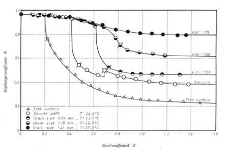 Fig. 4 Typical results for different nozzle diameters Fig. 5 Typical results for different roughness of