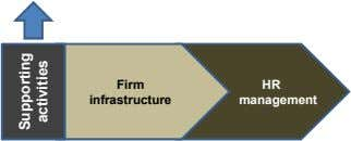 Firm HR infrastructure management Supporting activities