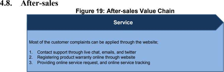 4.8. After-sales Figure 19: After-sales Value Chain Service Most of the customer complaints can be