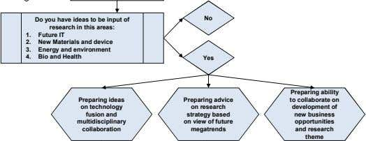 No Yes Preparing ideas on technology fusion and multidisciplinary collaboration Preparing advice on research