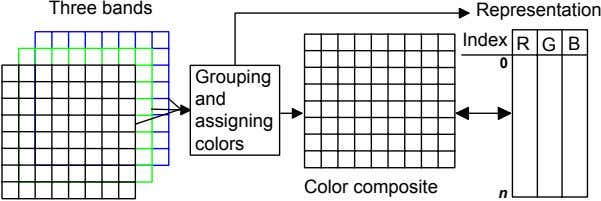 Three bands Representation Index R G B 0 Grouping and assigning colors Color composite n