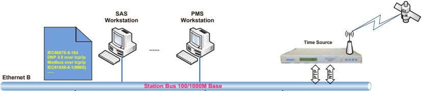 SAS PMS Workstation Workstation Time Source ······ IEC60870-5-104 DNP 3.0 over tcp/ip Modbus over tcp/ip