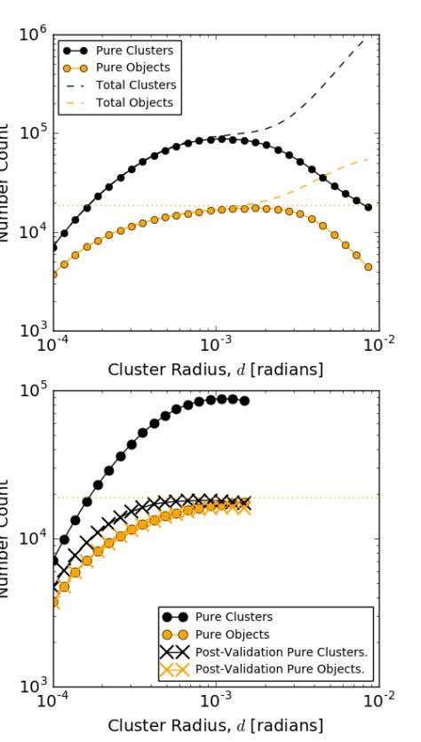 12 H OLMAN ET AL . Figure 7. Details of clusters identified for dt = 5,