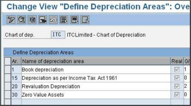that are not needed from your new chart of depreciation and/or add new depreciation areas by