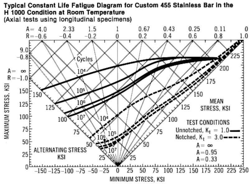 CarTech ® Custom 455® Stainless Typical Mechanical Properties Page: 4 of 13