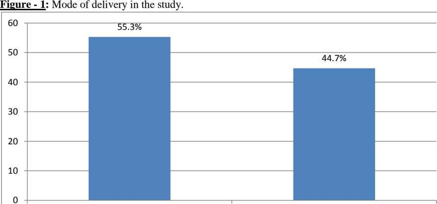 Figure - 1: Mode of delivery in the study. 60 55.3% 50 44.7% 40 30