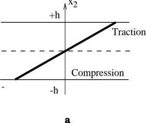x 2 +h Traction Compression - -h a