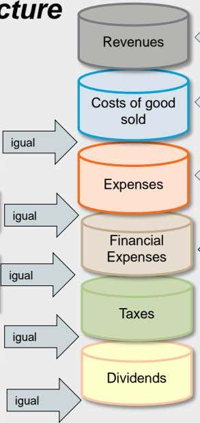 Revenues Costs of good sold igual Expenses igual Financial Expenses igual Taxes igual Dividends igual