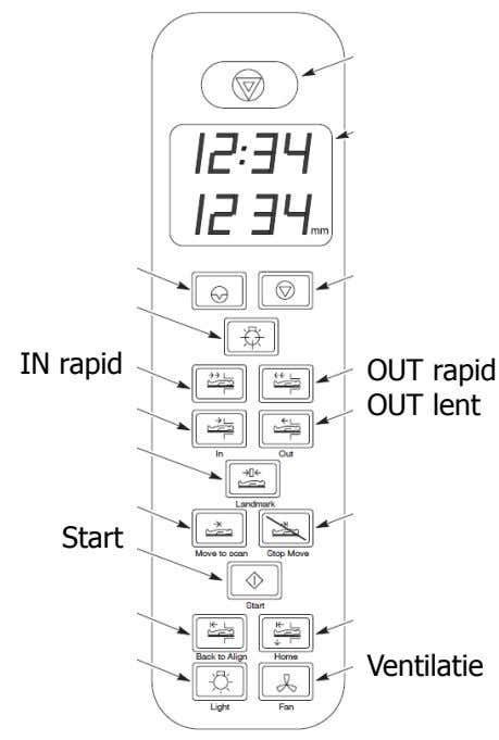 IN rapid OUT rapid OUT lent Start Ventilatie