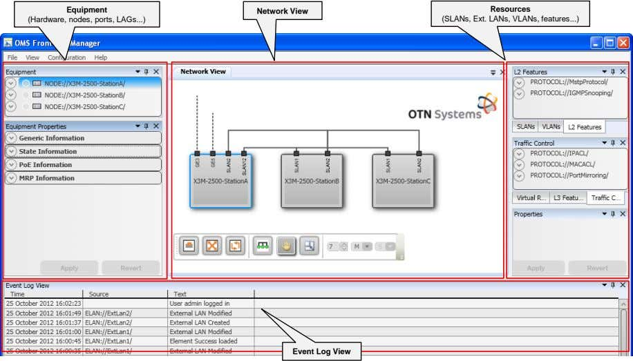 Resources Equipment Network View (SLANs, Ext. LANs, VLANs, features ) (Hardware, nodes, ports, LAGs )