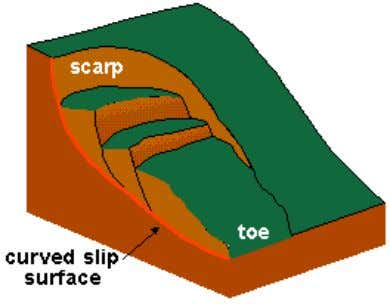Slumps frequently occur in association with saturated slope material that may be the result of heavy