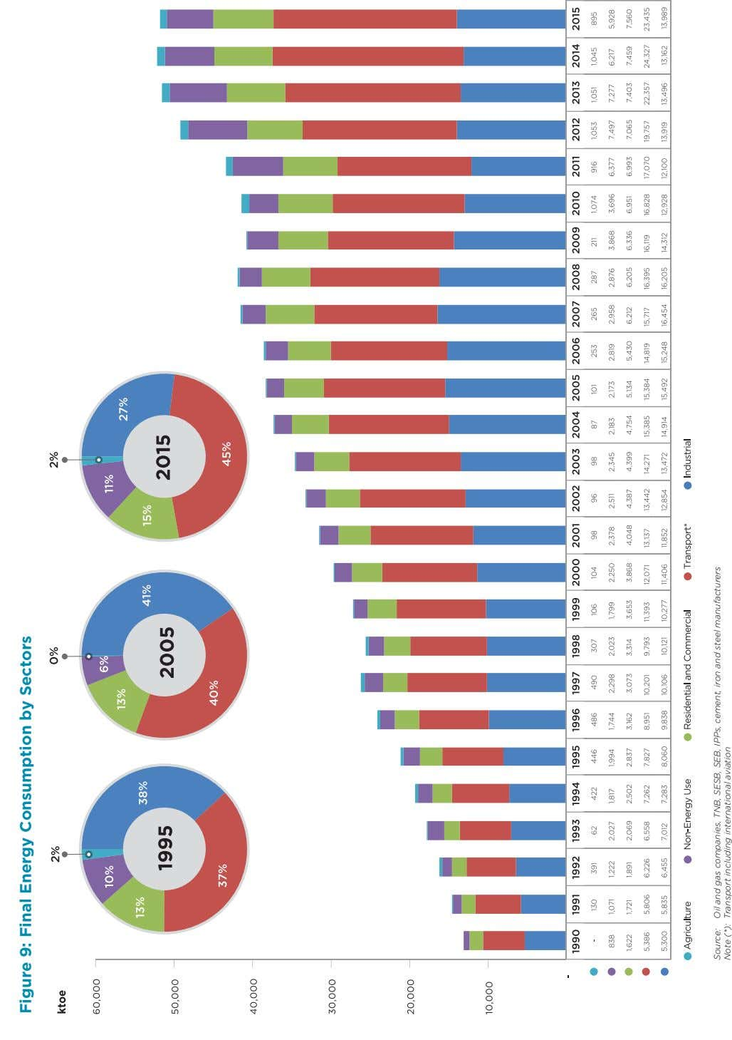Figure 9: Final Energy Consumption by Sectors Source: Oil and gas companies, TNB, SESB, SEB,