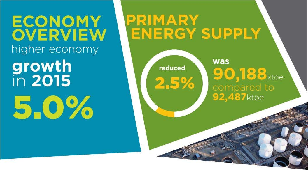 ECONOMY OVERVIEW PRIMARY ENERGY SUPPLY was growth in 2015 reduced 90,188ktoe 2.5% compared to 92,487ktoe