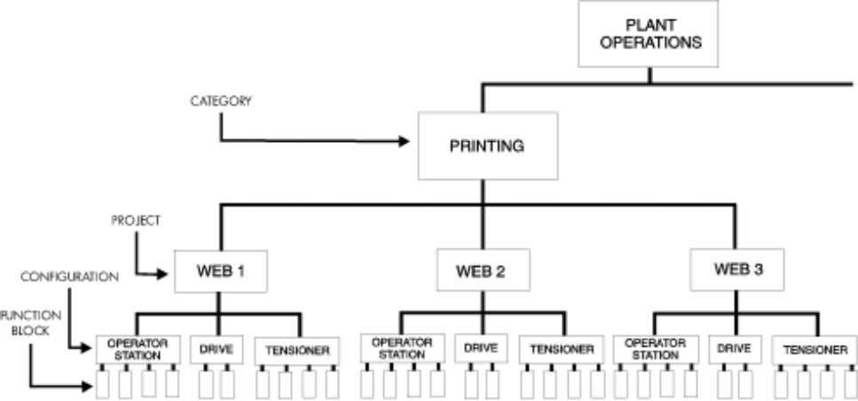 Laminating, Slitting or Binding). Figure 4.1 shows the hierarchical breakdown of this printing plant's LINK projects.