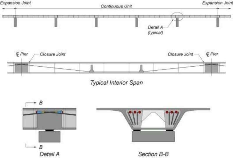 to the bottom of the section within the mid-span region. Figure 1.15 - Interior Span Post