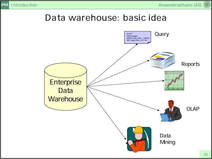 Introduction Anwendersoftware (AS) Data warehouse: basic idea SELECT FROM supplier WHERE supp_date > 040126 AND