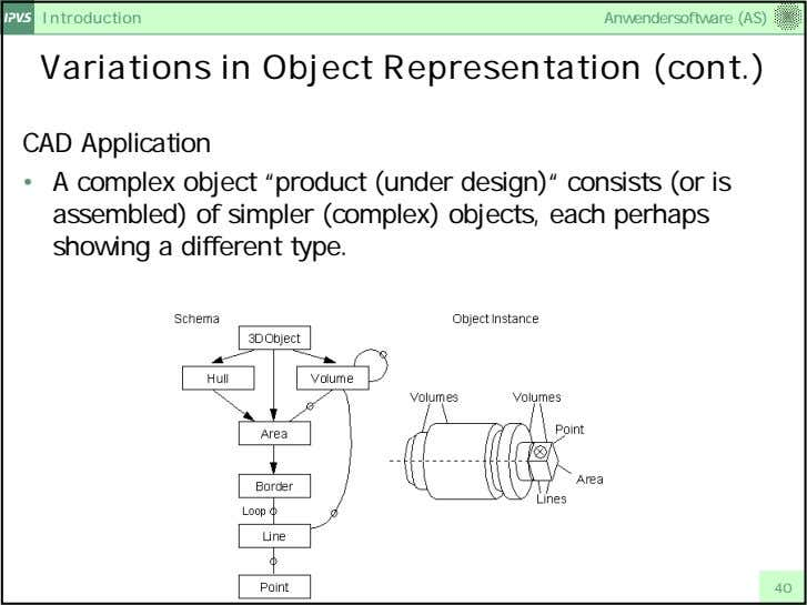 Introduction Anwendersoftware (AS) Variations in Object Representation (cont.) CAD Application • A complex object