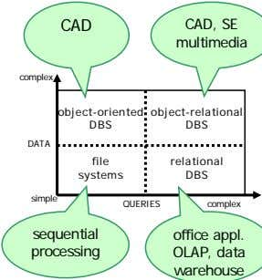 CAD CAD, SE multimedia complex object-oriented object-relational DBS DBS DATA file relational systems DBS