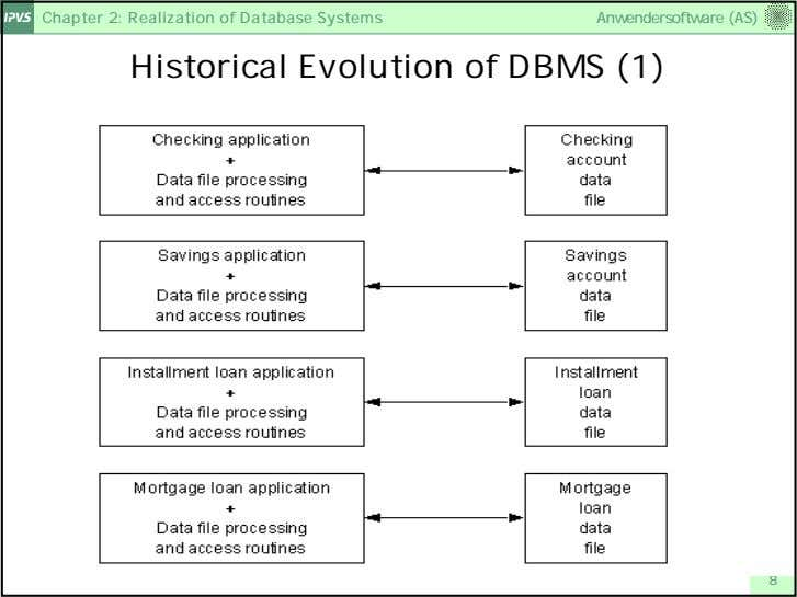Chapter 2: Realization of Database Systems Anwendersoftware (AS) Historical Evolution of DBMS (1) 8