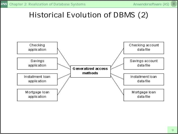 Chapter 2: Realization of Database Systems Anwendersoftware (AS) Historical Evolution of DBMS (2) 9