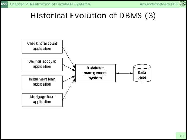 Chapter 2: Realization of Database Systems Anwendersoftware (AS) Historical Evolution of DBMS (3) 10