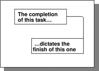 The completion of this task… …dictates the finish of this one