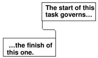 The start of this task governs… …the finish of this one.