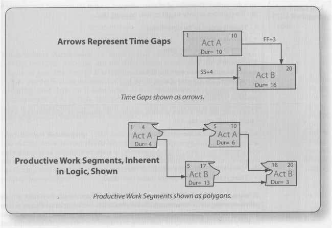 Task A before Task B can start to use the handed over work? Figure 11 -