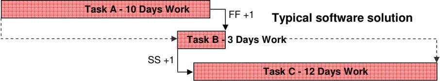 Task A - 10 Days Work FF +1 Typical software solution Task B - 3