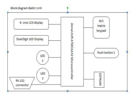 editorijettcs@gmail.com Volume 4, Issue 3, May-June 2015 Figure 2: Block diagram of Ballot unit The microcontroller