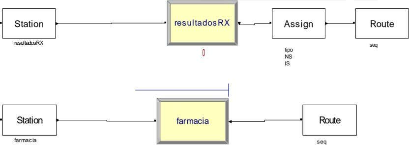 Station resultadosRX Assign Route resultadosRX seq tipo 0 NS IS Station farmacia Route farmacia seq